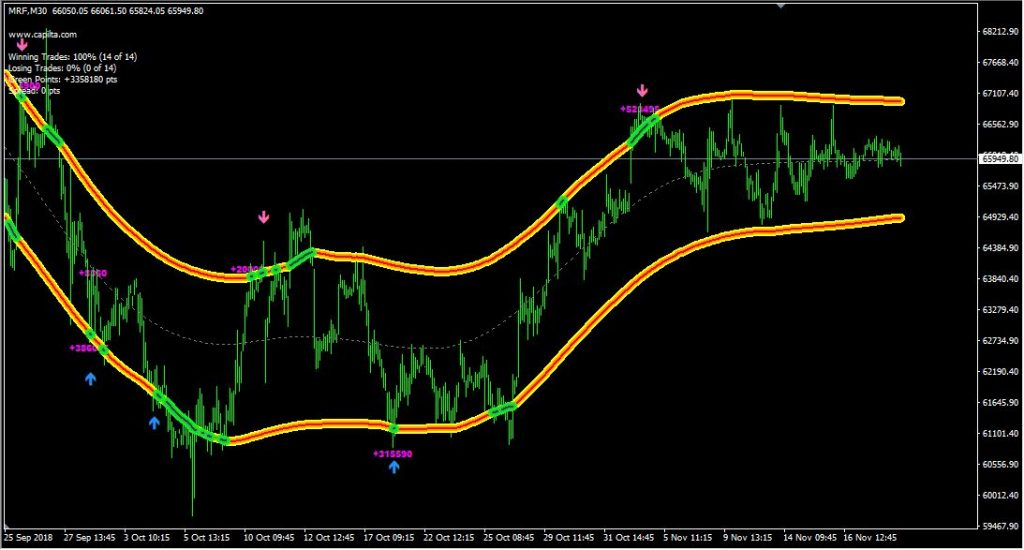 Cap Channel Trading Indicator For Metatrader 4 Mt4 Data Blaze
