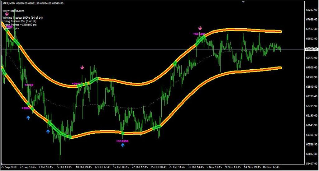 Quarter Point Indicator Mt4