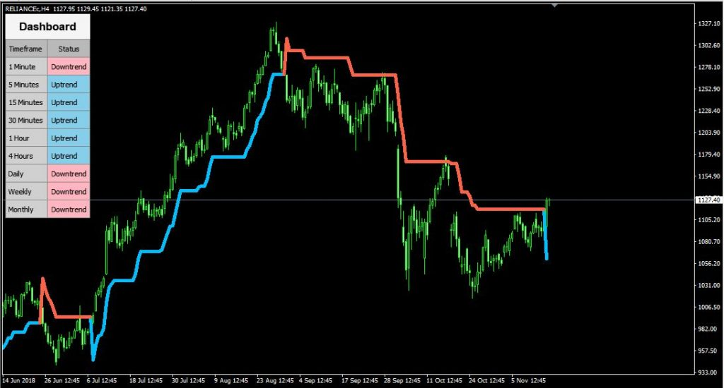 Super Trend with Dashboard – Indicator for MetaTrader 4