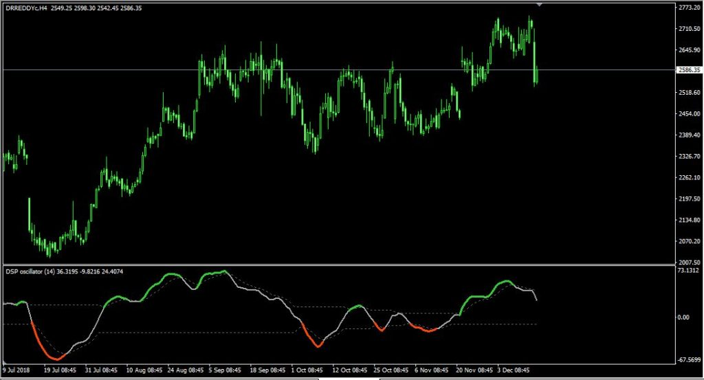 Detrended Synthetic Price (oscillator) – indicator for MetaTrader 4