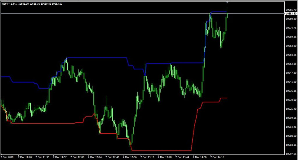 Price Channel – indicator for MetaTrader 4