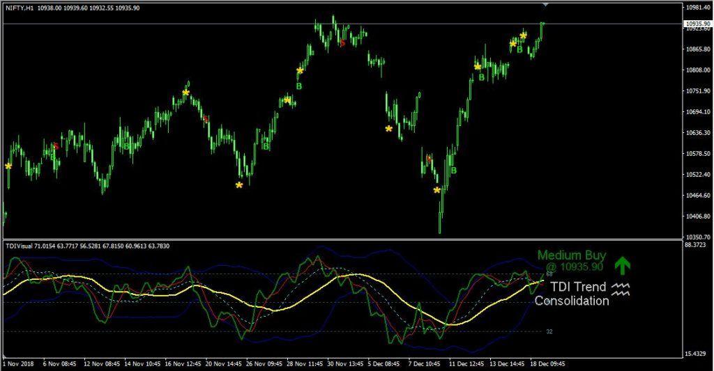 TDI-With Alerts – indicator for MetaTrader 4