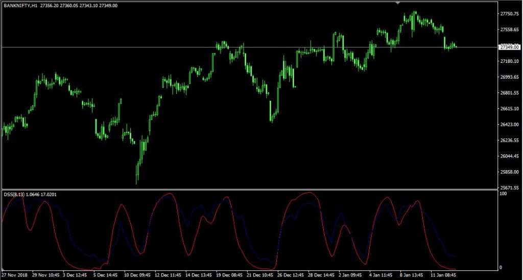 DSS – Double Smoothed Stochastic – indicator for MetaTrader 4