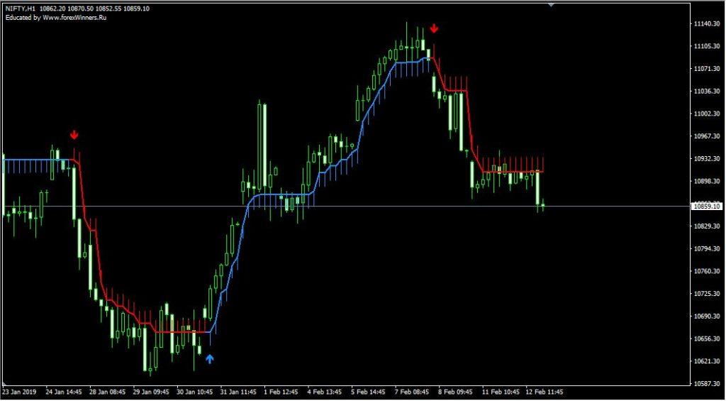 Buy Sell Arrow – indicator for MetaTrader 4