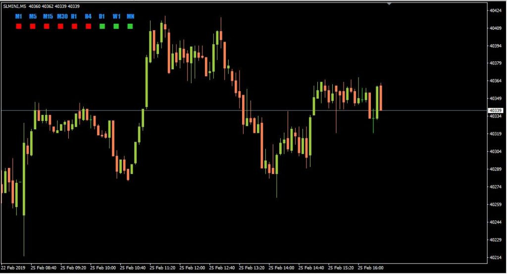 Candle Direction Panels – indicator for MetaTrader 4