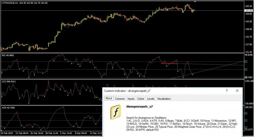 Divergence of 30 oscillators in a single indicator for MetaTrader 4
