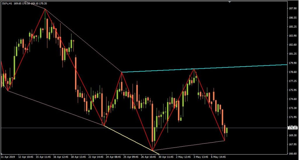 ZigZag_ws_Chanel_R – indicator for MetaTrader 4
