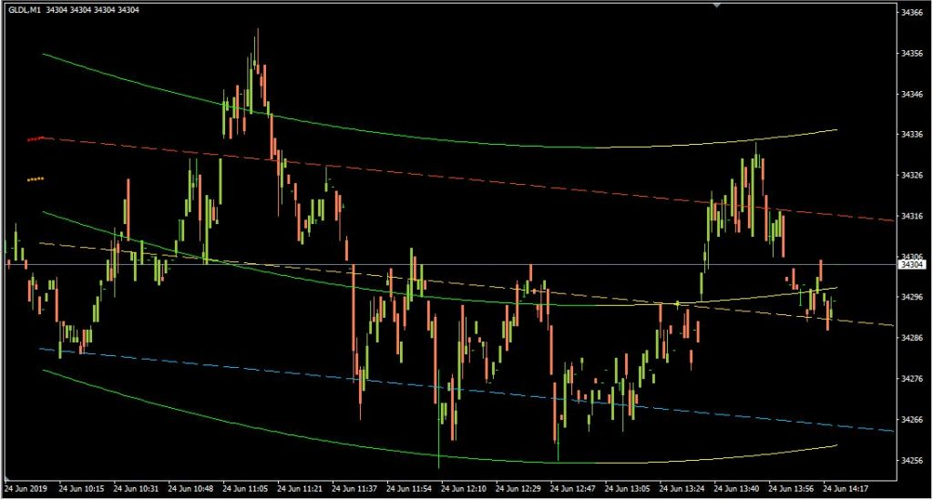 Extended Regression Stop And Reverse Indicator for MetaTrader 4