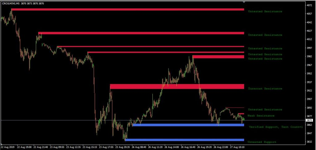 Support Resistance Zone Indicator for MetaTrader 4