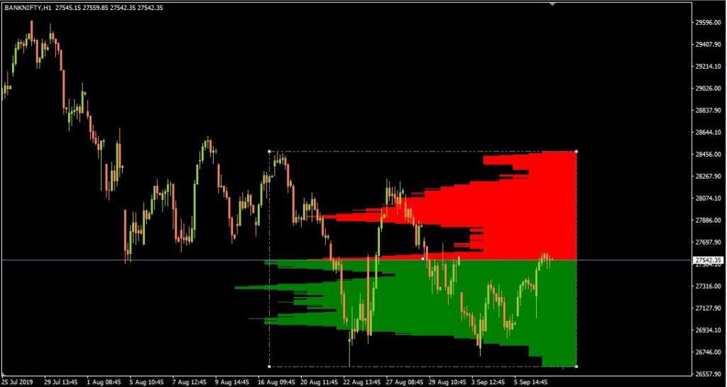 Market Profile Indicator for MetaTrader 4
