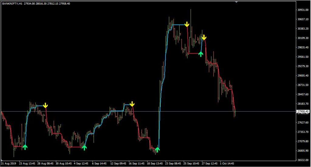 Follow Line Indicator for MetaTrader 4