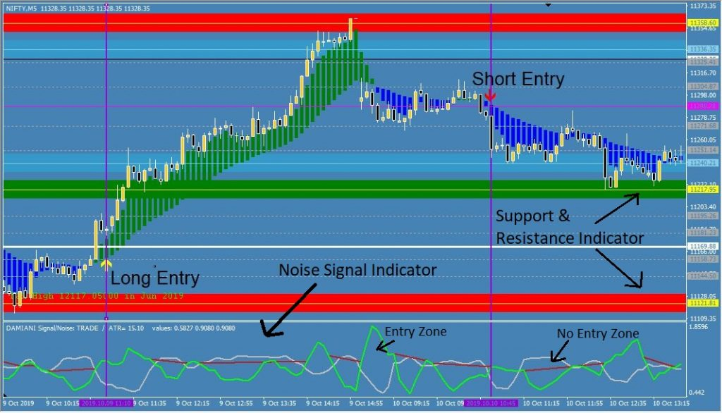 Damiani Trading Strategy