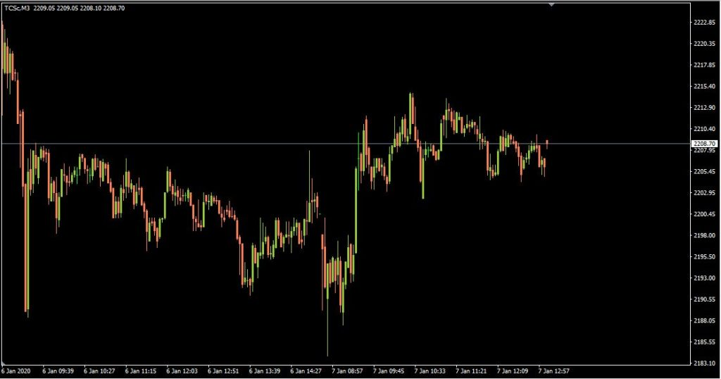 MetaTrader4 – Custom Time Frame Chart