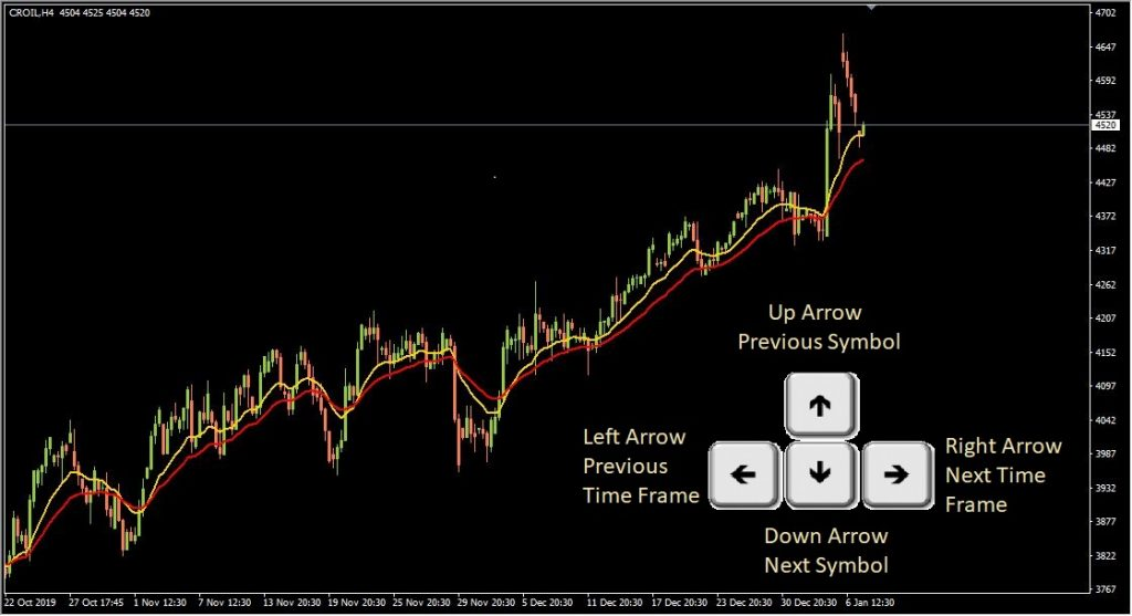 MetaTrader 4 – Change Symbols/Time Frames Using Keyboard Arrows