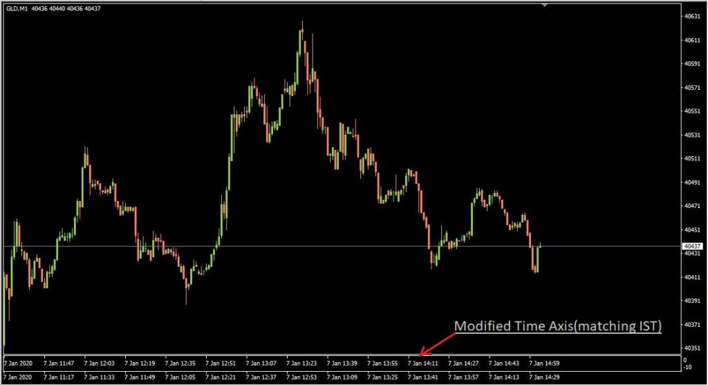 MetaTrader4 – Custom Time Axis Indicator