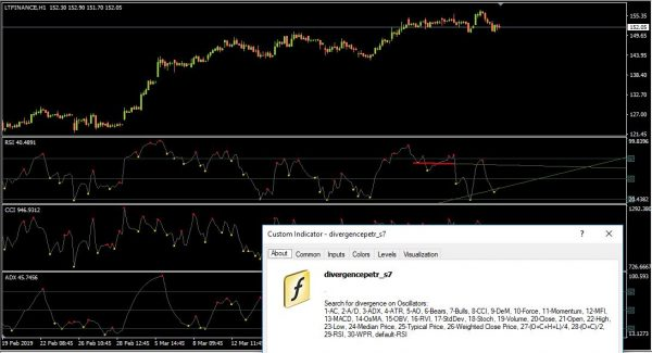 Divergence of 30 oscillators in a single indicator for